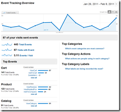 Cart Viper Google Analytics Event Tracking