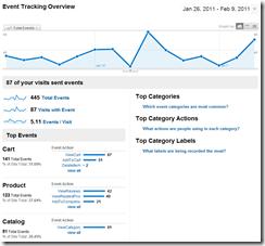 Cart Viper Google Analytics Event Tracking